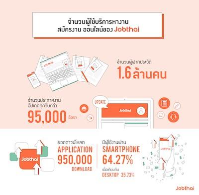 JobThai เผยข้อมูลพฤติกรรมการหางานสมัครงานที่เปลี่ยนไปของคนทำงานยุคใหม่