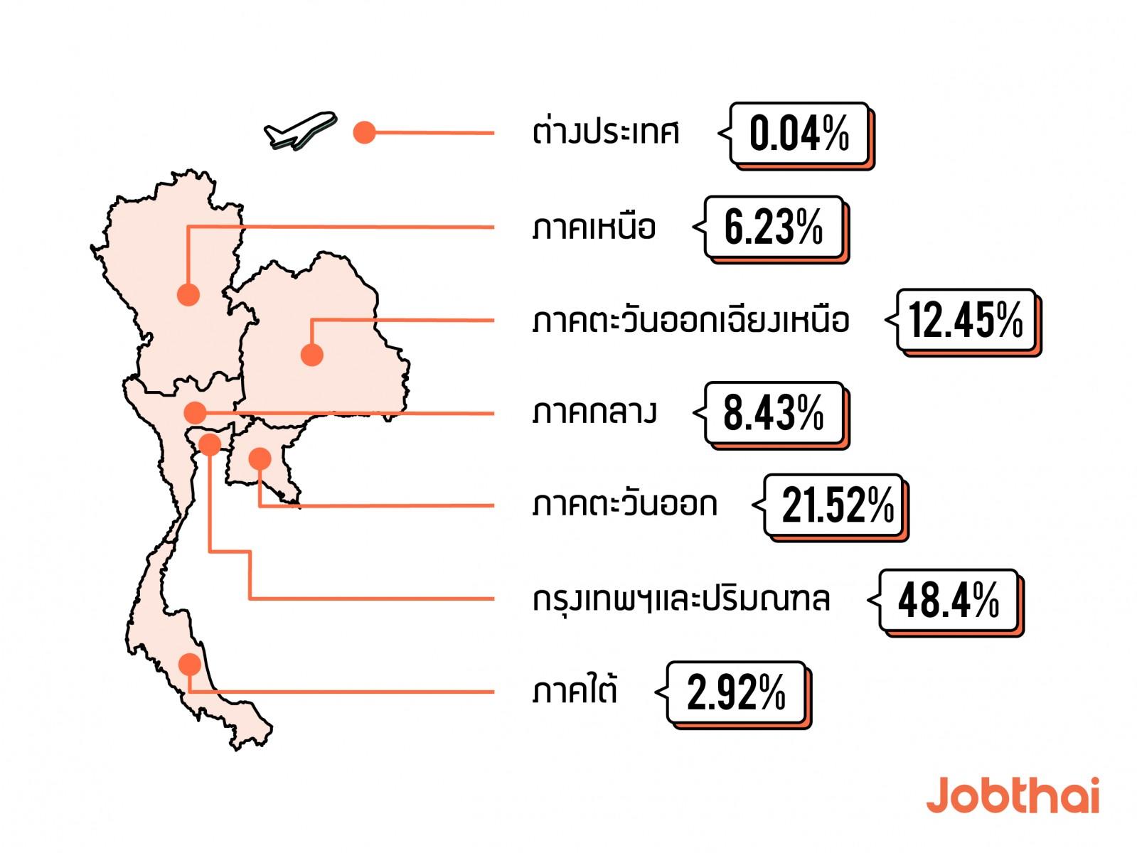 อัปเดตสถิติการใช้งานJobThaiในรอบครึ่งปี 2019 ภูมิภาค