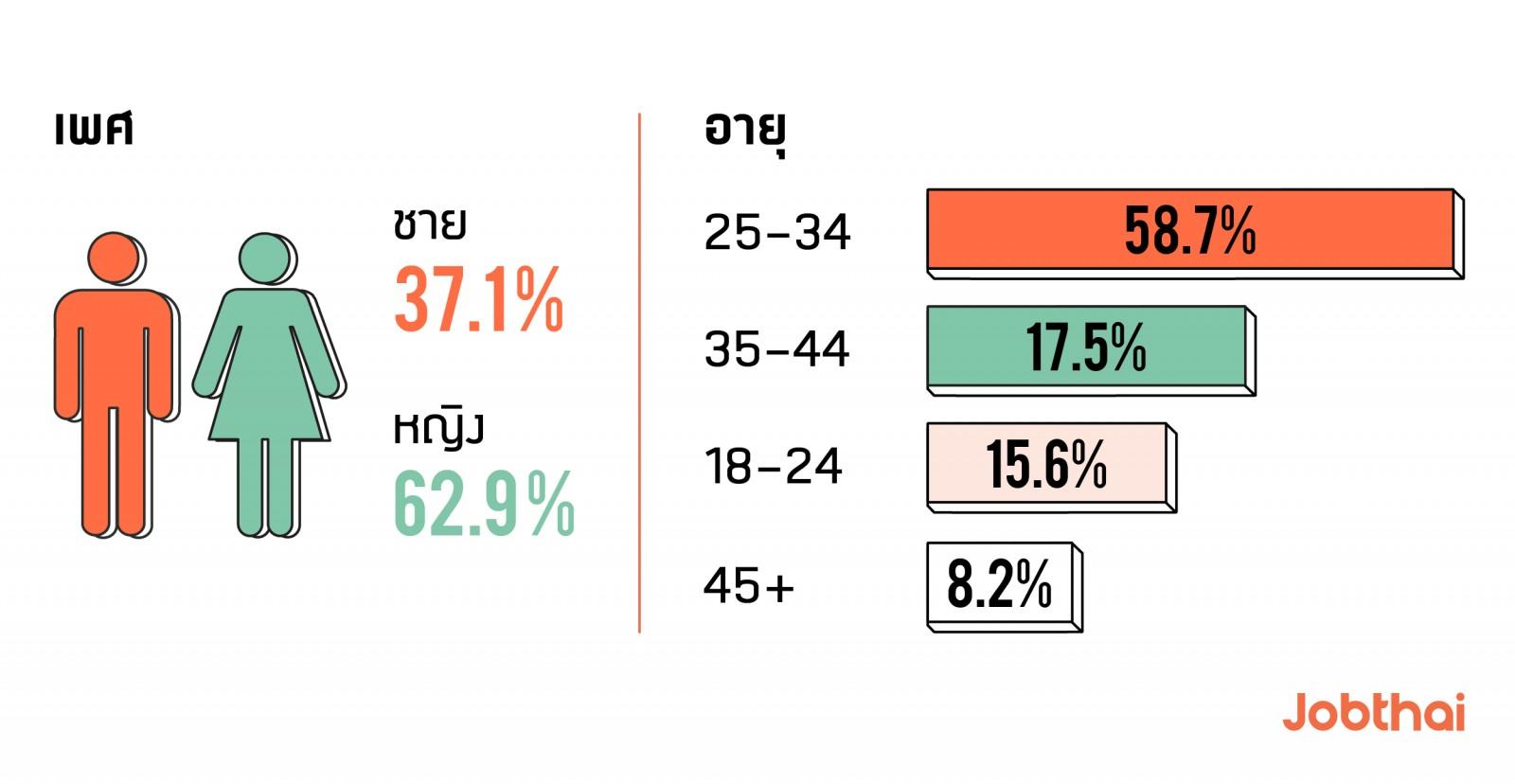 อัปเดตสถิติการใช้งานJobThaiในรอบครึ่งปี 2019 เพศและช่วงอายุ