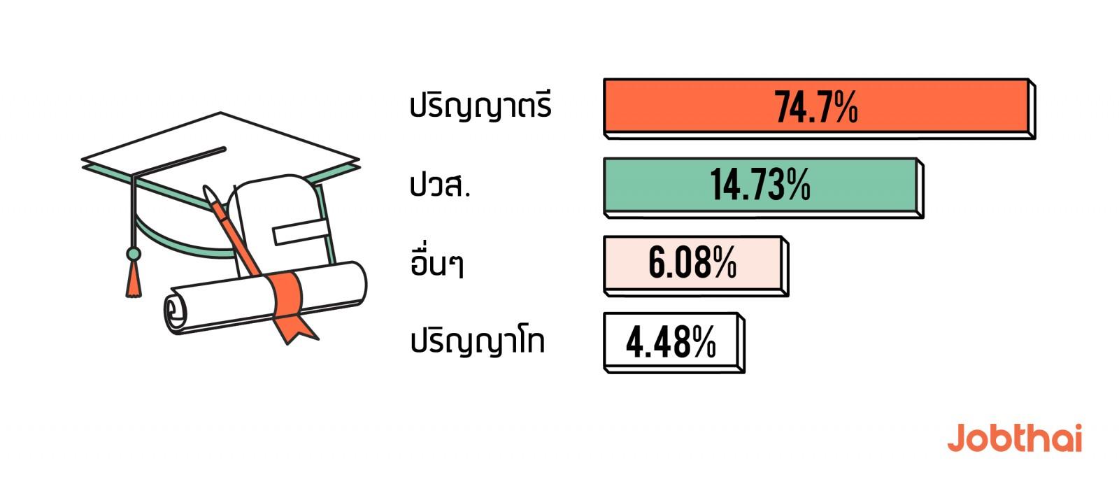 อัปเดตสถิติการใช้งานJobThaiในรอบครึ่งปี 2019 การศึกษา