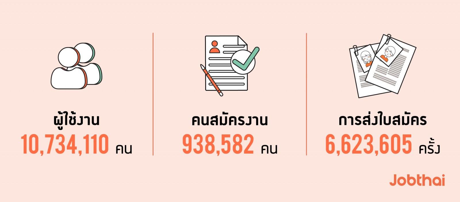 อัปเดตสถิติการใช้งานJobThaiในรอบครึ่งปี 2019 สถิติภาพรวม