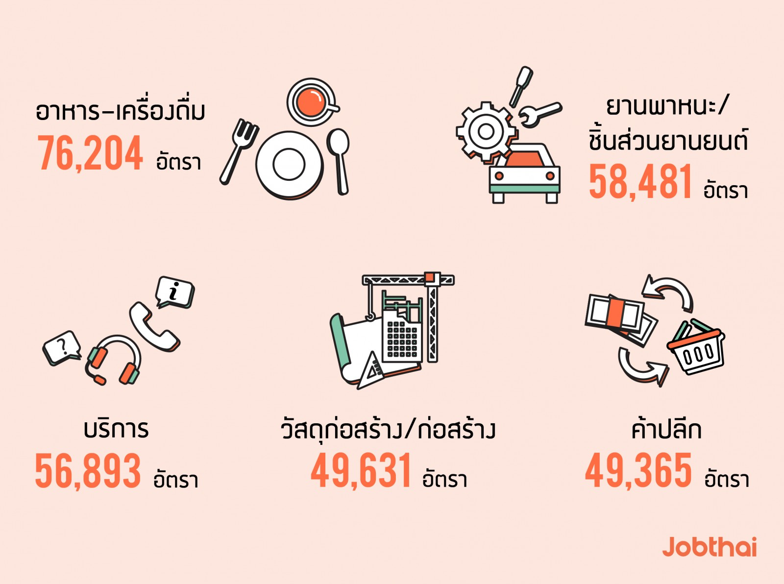 อัปเดตเทรนด์ตลาดแรงงาน งานยอดนิยม และงานที่มีอัตราการแข่งขันสูงในช่วง 6 เดือนแรกของปี 2562 ประเภทธุรกิจ