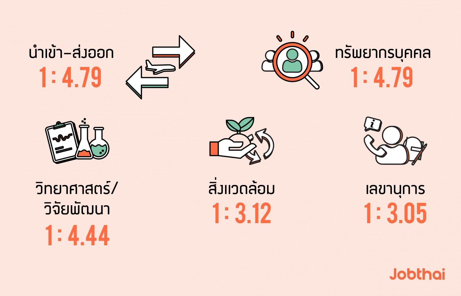 อัปเดตเทรนด์ตลาดแรงงาน งานยอดนิยม และงานที่มีอัตราการแข่งขันสูงในช่วง 6 เดือนแรกของปี 2562 อัตราการแข่งขัน