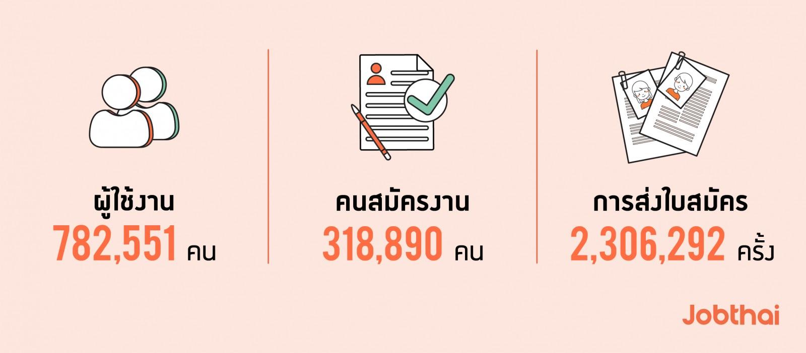 เจาะลึกพฤติกรรมการใช้งาน JobThai Mobile Application ช่วง 6 เดือนแรกของปี 2562  ภาพรวม